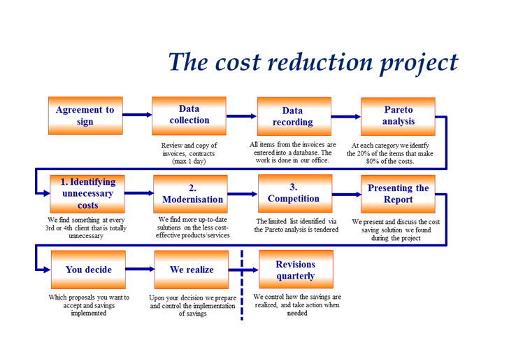 Reducing Project Cost